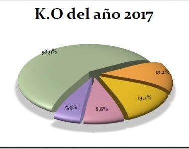 Gala Los Mejores Del Boxeo Español 2017 – Mejor ko del año 2017